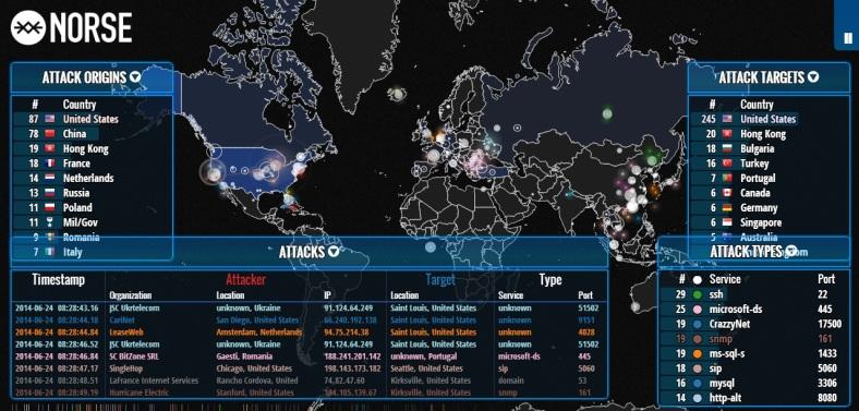 Ataques en tiempo real (NORSE 2016)